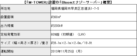 20131126softbank-bloomenergy.png