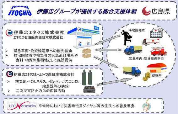 広島県災害時の支援協力